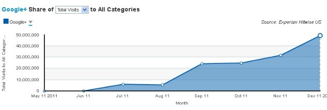 Google+ Membership Growth